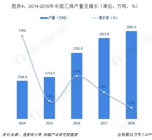 图表4:2014-2018年中国乙烯产量及增长(单位:万吨,%)