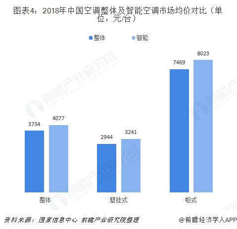 图表4:2018年中国空调整体及智能空调市场均价对比(单位:元/台)
