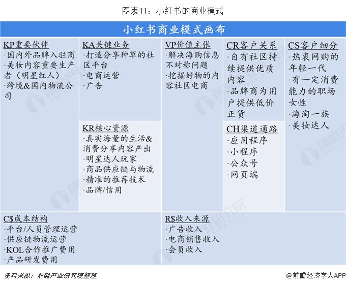 图表11:小红书的商业模式