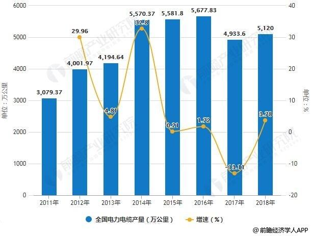 2011-2018年全国电力电缆产量统计及增长情况预测