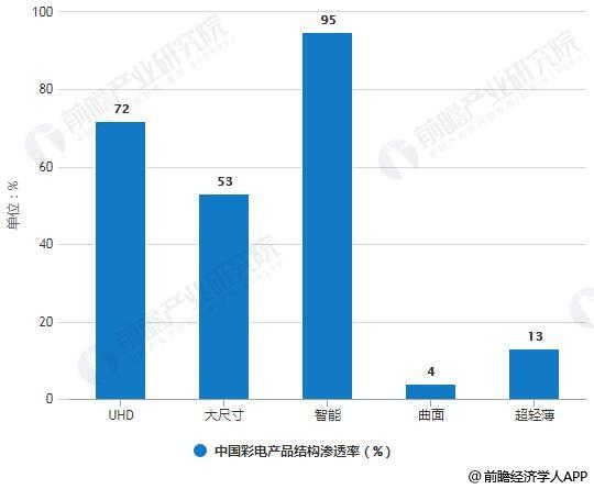 2018年12月中国彩电产品结构渗透率统计情况