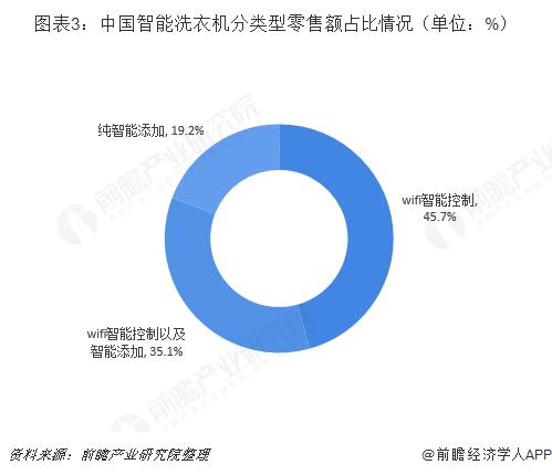 图表3:中国智能洗衣机分类型零售额占比情况(单位:%)