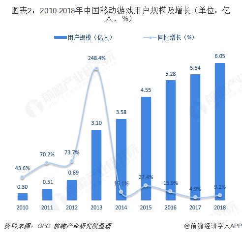图表2:2010-2018年中国移动游戏用户规模及增长(单位:亿人,%)