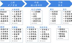 预见2019:《2019年中国<em>电动汽车</em>产业全景图谱》(附产销规模、政策、竞争格局等)