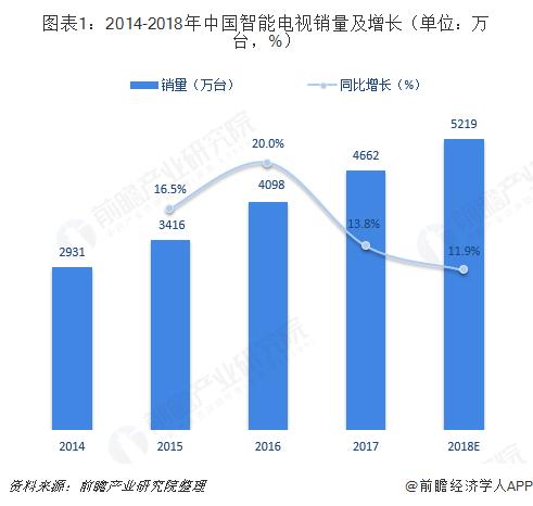 图表1:2014-2018年中国智能电视销量及增长(单位:万台,%)