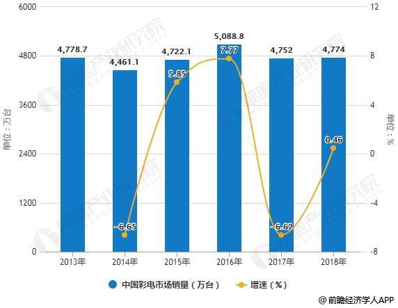 2013-2018年全年中国彩电市场销量统计及增长情况