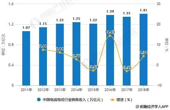 2011-2018年中国电线电缆行业销售收入统计及增长情况预测