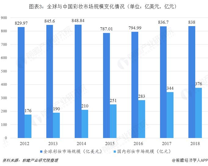 图表3:全球与中国彩妆市场规模变化情况(单位:亿美元,亿元)
