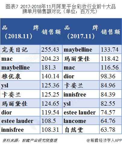图表7 2017-2018年11月阿里平台彩妆行业前十大品牌单月销售额对比(单位:百万元)
