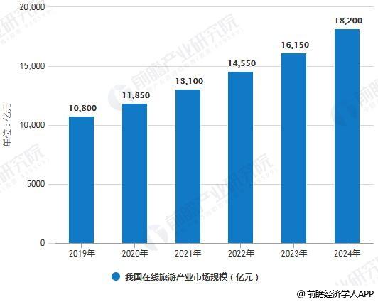 2019-2024年我国在线旅游产业市场规模统计情况及预测
