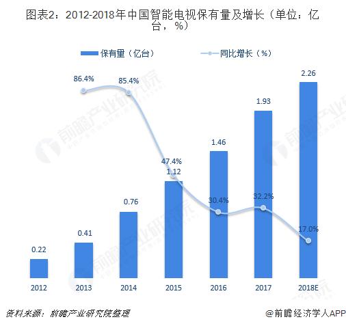 图表2:2012-2018年中国智能电视保有量及增长(单位:亿台,%)