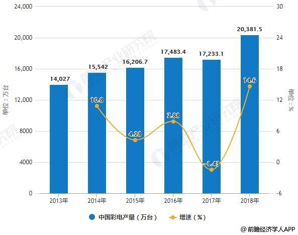 2013-2018年全年中国彩电产量统计及增长情况