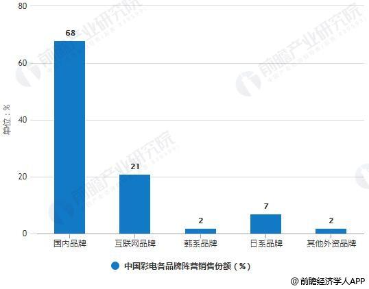 2018年12月中国彩电各品牌阵营销售份额统计情况