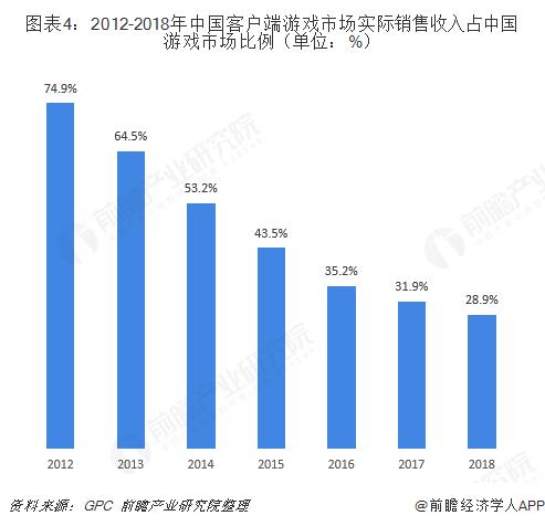 图表4:2012-2018年中国客户端游戏市场实际销售收入占中国游戏市场比例(单位:%)