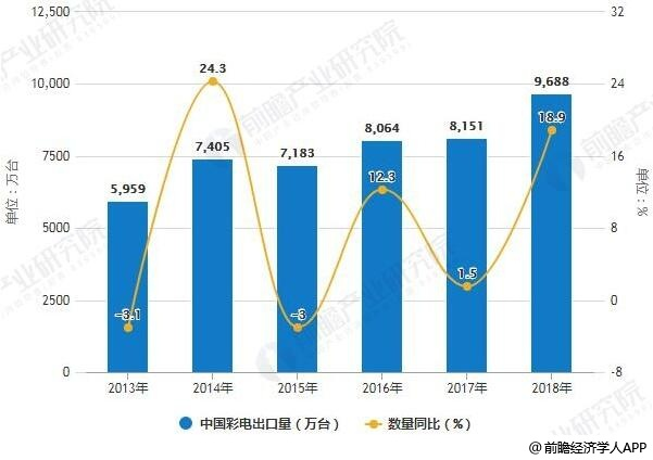 2013-2018年全年中国彩电出口量统计及增长情况
