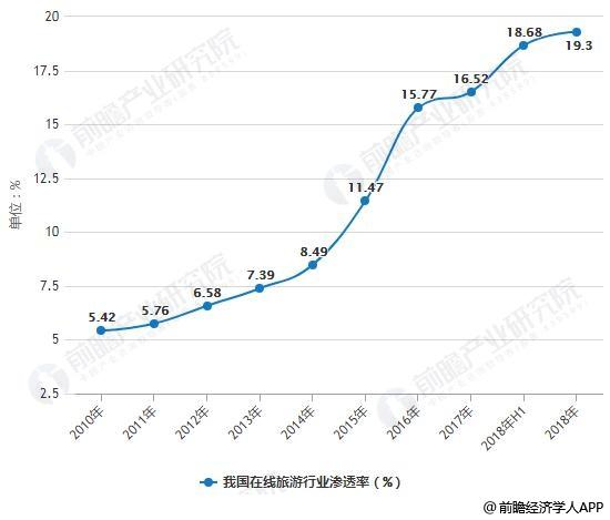 2012-2018年我国在线旅游行业渗透率统计情况及预测