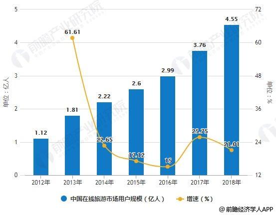 2012-2018年中国在线旅游市场用户规模统计及增长情况预测