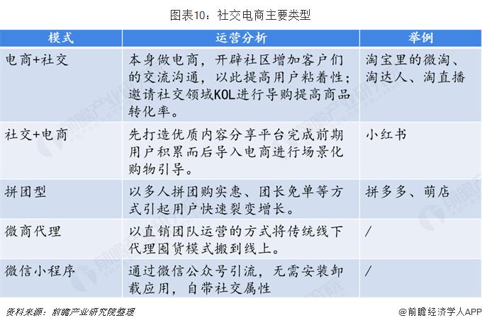 图表10:社交电商主要类型