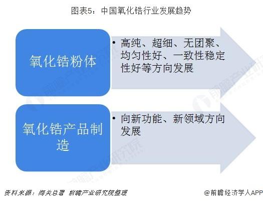 圖表5:中國氧化鋯行業發展趨勢