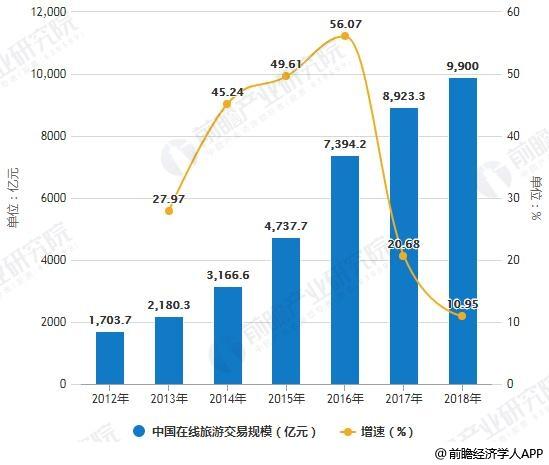 2012-2018年中国在线旅游交易规模统计及增长情况预测
