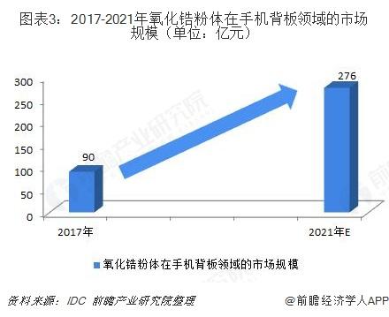 圖表3:2017-2021年氧化鋯粉體在手機背板領域的市場規模(單位:億元)