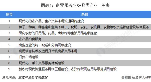 图表1:商贸服务业鼓励类产业一览表