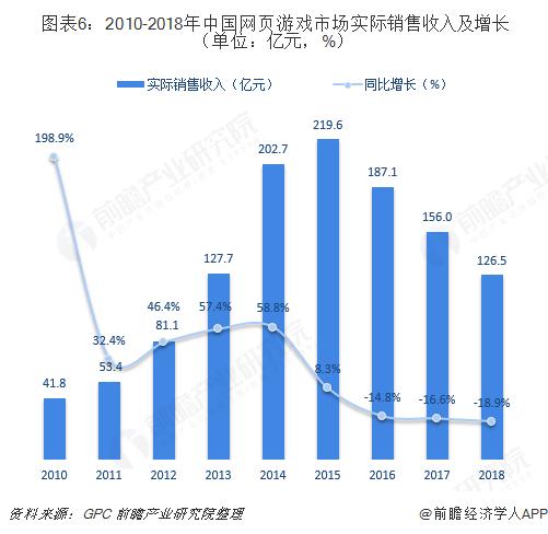 图表6:2010-2018年中国网页游戏市场实际销售收入及增长(单位:亿元,%)
