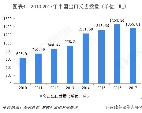 圖表4:2010-2017年中國出口義齒數量(單位:噸)