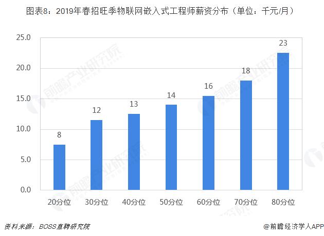 图表8:2019年春招旺季物联网嵌入式工程师薪资分布(单位:千元/月)