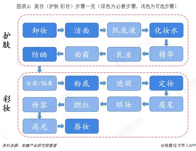 图表2:美妆(护肤+彩妆)步骤一览(深色为必要步骤,浅色为可选步骤)