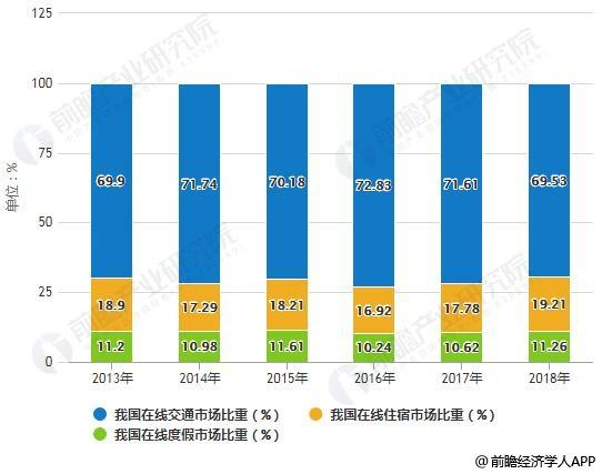 2013-2018年我国在线旅游行业细分市场比重统计情况及预测