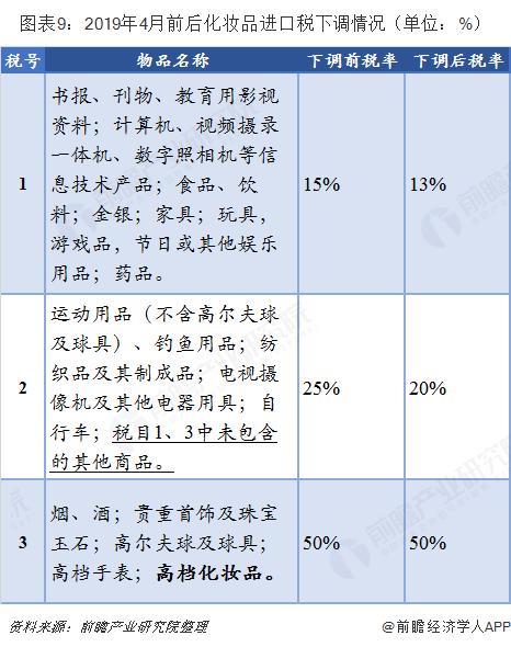 图表9:2019年4月前后化妆品进口税下调情况(单位:%)