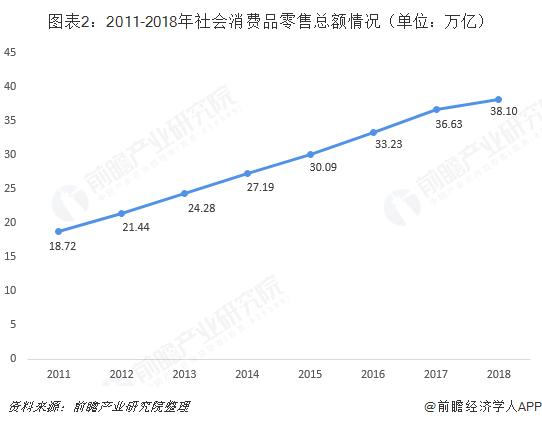 图表2:2011-2018年社会消费品零售总额情况(单位:万亿)