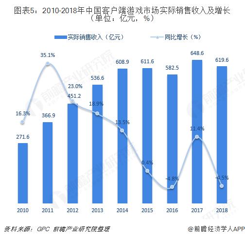 图表5:2010-2018年中国客户端游戏市场实际销售收入及增长(单位:亿元,%)