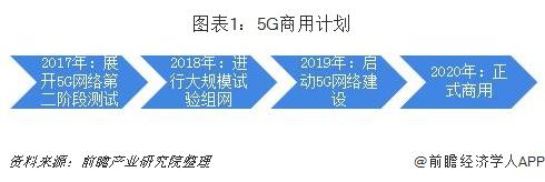 圖表1:5G商用計劃