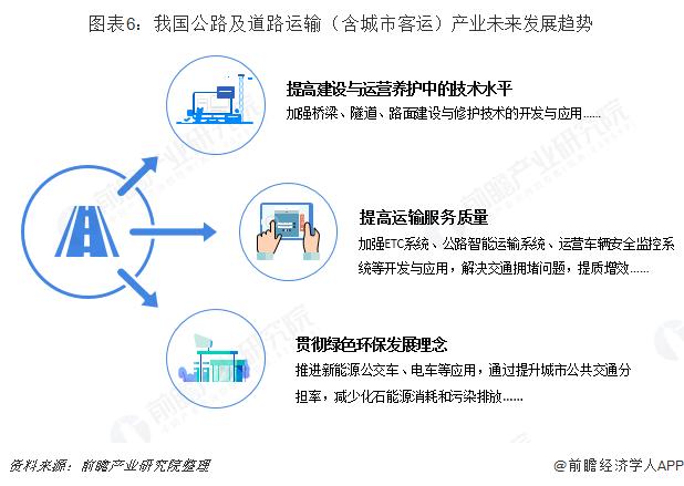 图表6:我国公路及道路运输(含城市客运)产业未来发展趋势