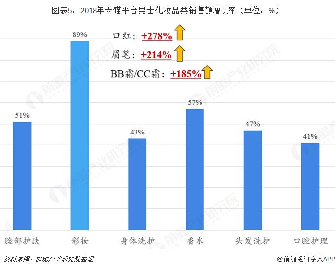 图表5:2018年天猫平台男士化妆品类销售额增长率(单位:%)