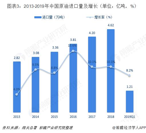 图表3:2013-2019年中国原油进口量及增长(单位:亿吨,%)