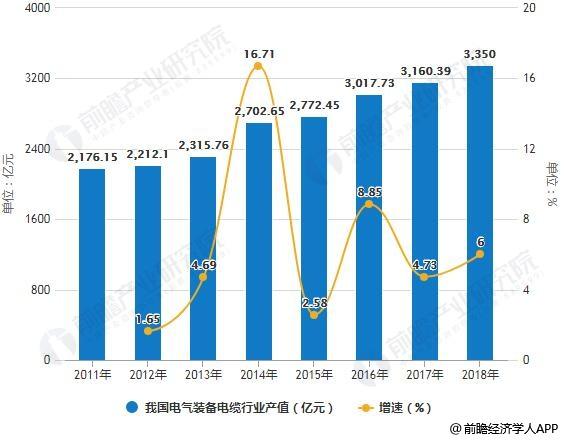 2011-2018年我国电气装备电缆行业产值统计及增长情况预测