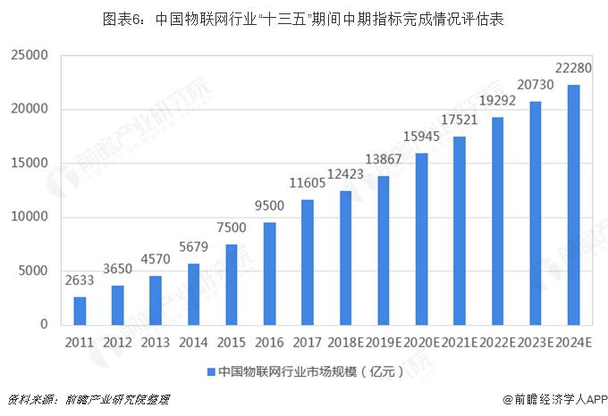 """图表6:中国物联网行业""""十三五""""期间中期指标完成情况评估表"""