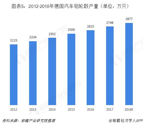 图表5:2012-2018年德国汽车铝轮毂产量(单位:万只)