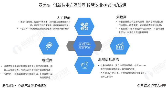 图表3:创新技术在互联网+智慧农业模式中的应用