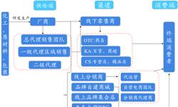 预见2019:《2019年中国彩<em>妆</em>产业全景图谱》(附<em>市场</em>规模、竞争格局、趋势等)