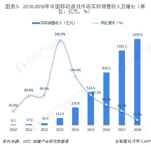图表3:2010-2018年中国移动游戏市场实际销售收入及增长(单位:亿元,%)