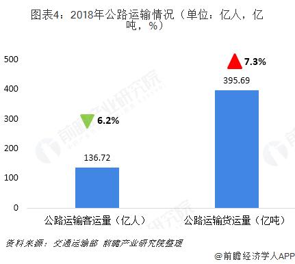 图表4:2018年公路运输情况(单位:亿人,亿吨,%)