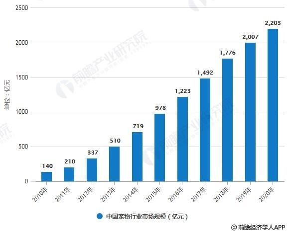 2010-2020年中国宠物行业市场规模统计情况及预测