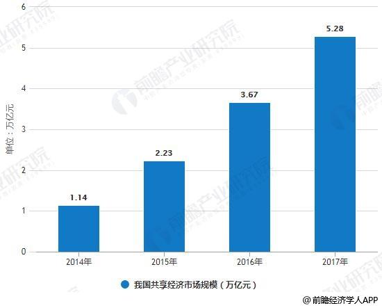 2014-2017年我国共享经济市场规模统计情况
