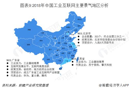 图表9:2018年中国工业互联网主要景气地区分析