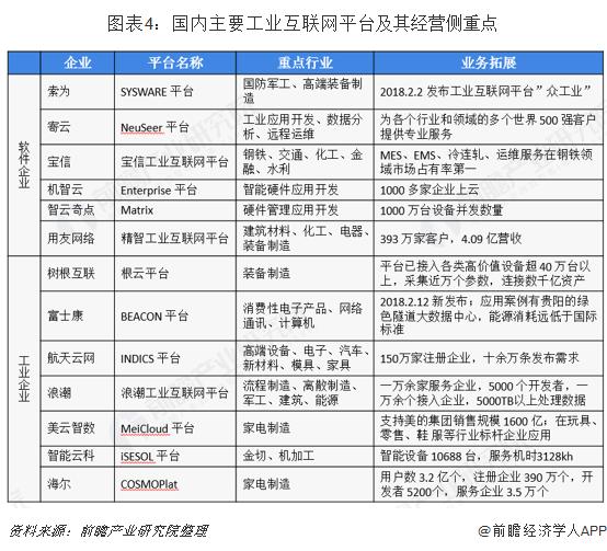 图表4:国内主要工业互联网平台及其经营侧重点