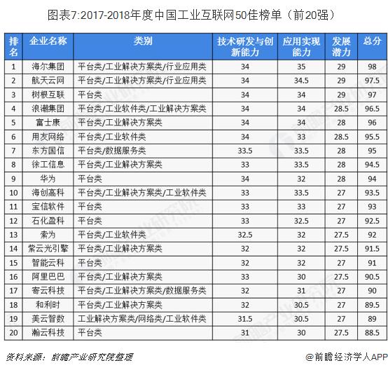 图表7:2017-2018年度中国工业互联网50佳榜单(前20强)